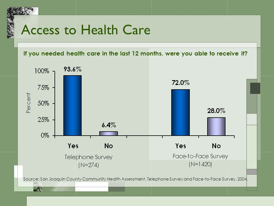 Access to Health Care If you needed health care in the last 12 months, were you able to receive it.
