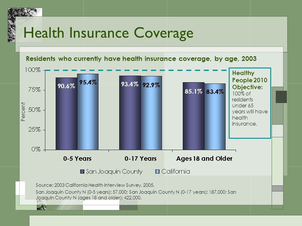 Adult Health Insurance Coverage Do you currently have health insurance coverage.