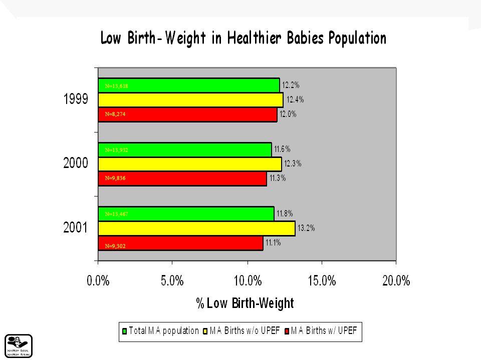 Healthier Babies, Healthier Futures N=13,467 N=4,165 N=9,302 N=13,932 N=4,096 N=9,836 N=13,618 N=5,344 N=8,274