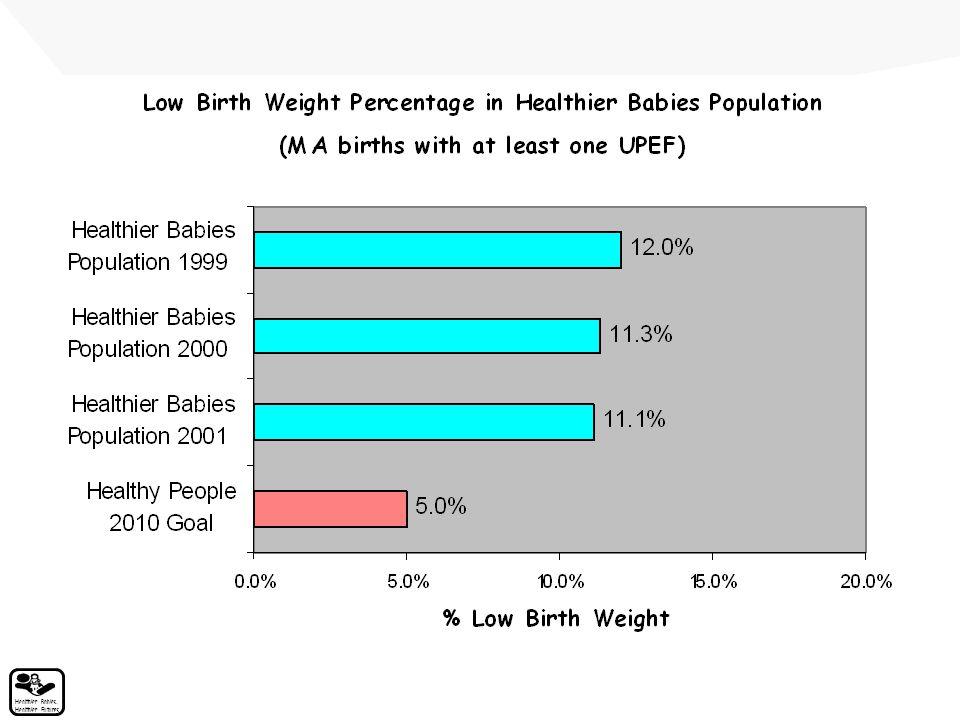 Healthier Babies, Healthier Futures