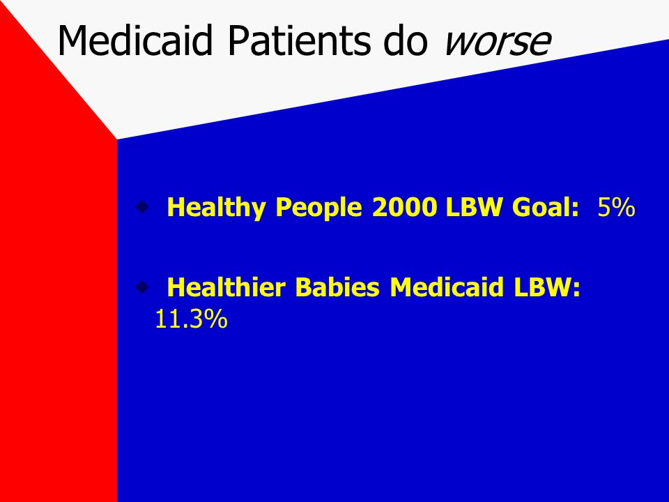 Medicaid Patients do worse  Healthy People 2000 LBW Goal: 5%  Healthier Babies Medicaid LBW: 11.3%