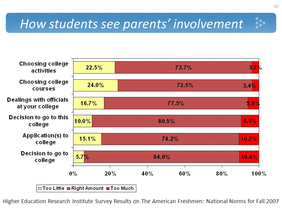 How students see parents' involvement 10 Higher Education Research Institute Survey Results on The American Freshmen: National Norms for Fall 2007