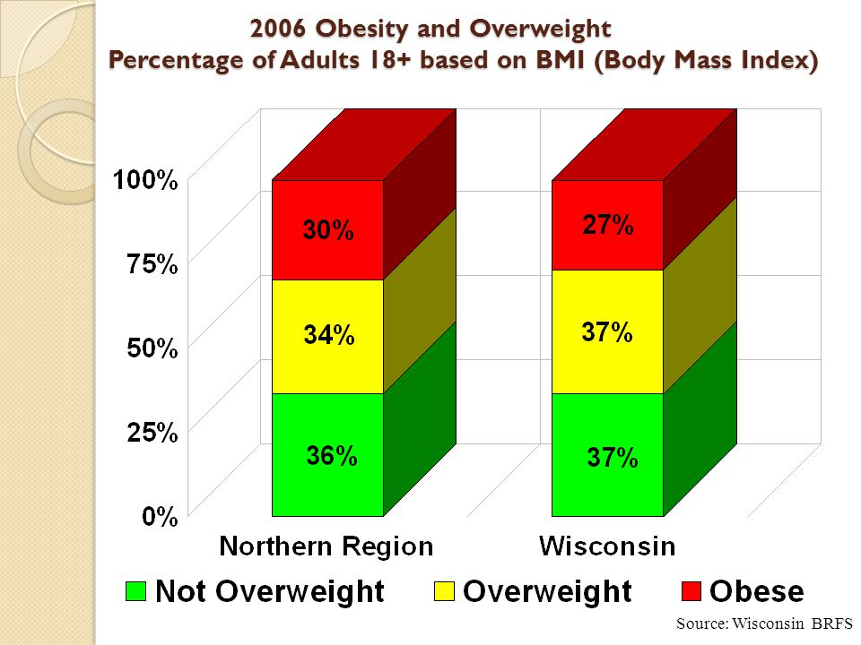 2006 Obesity and Overweight Percentage of Adults 18+ based on BMI (Body Mass Index) Source: Wisconsin BRFS
