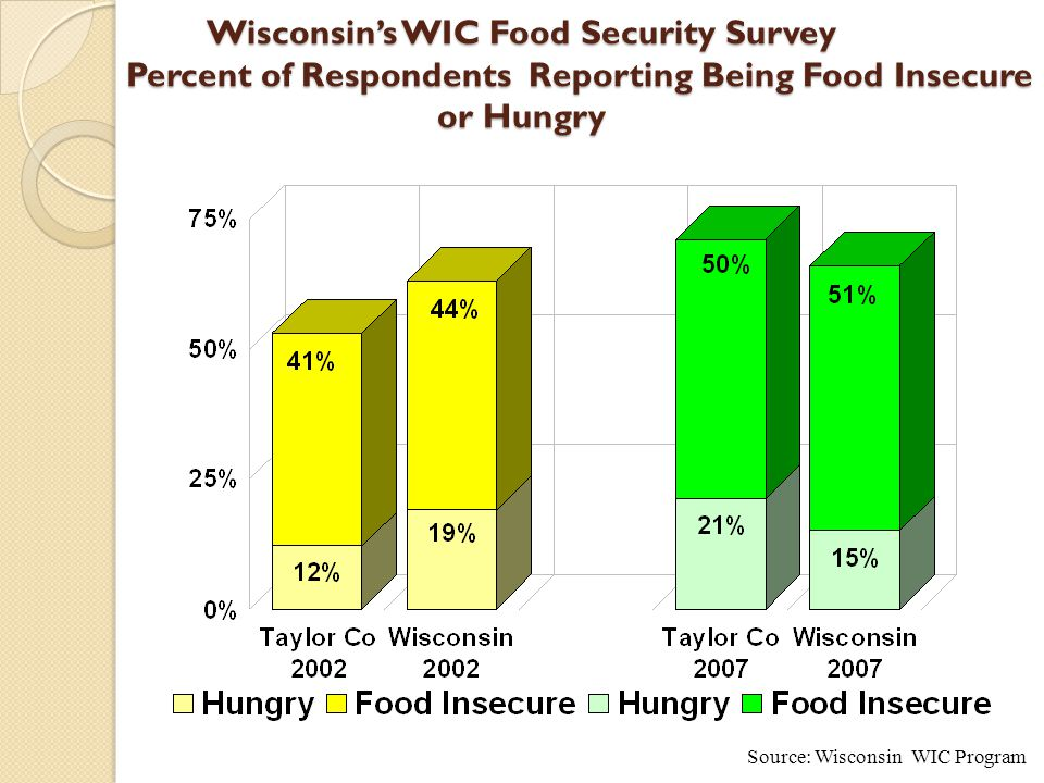 Wisconsin's WIC Food Security Survey Percent of Respondents Reporting Being Food Insecure or Hungry Source: Wisconsin WIC Program