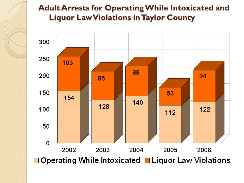Adult Arrests for Operating While Intoxicated and Liquor Law Violations in Taylor County Adult Arrests for Operating While Intoxicated and Liquor Law