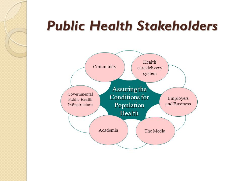 Public Health Stakeholders Assuring the Conditions for Population Health Employers and Business Academia Governmental Public Health Infrastructure The