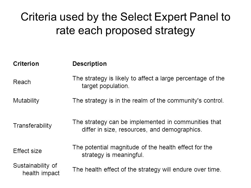 Criteria used by the Select Expert Panel to rate each proposed strategy CriterionDescription Reach The strategy is likely to affect a large percentage of the target population.