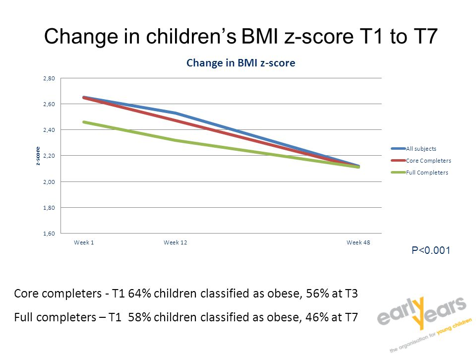 Change in children's BMI z-score T1 to T7 P<0.001 Core completers - T1 64% children classified as obese, 56% at T3 Full completers – T1 58% children classified as obese, 46% at T7