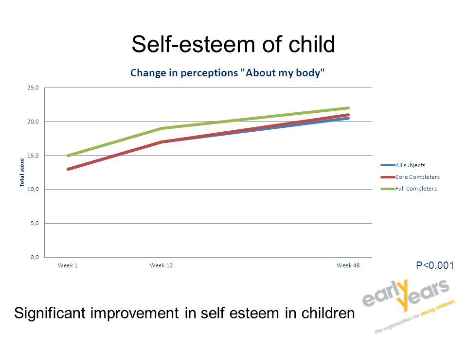 Self-esteem of child P<0.001 Significant improvement in self esteem in children