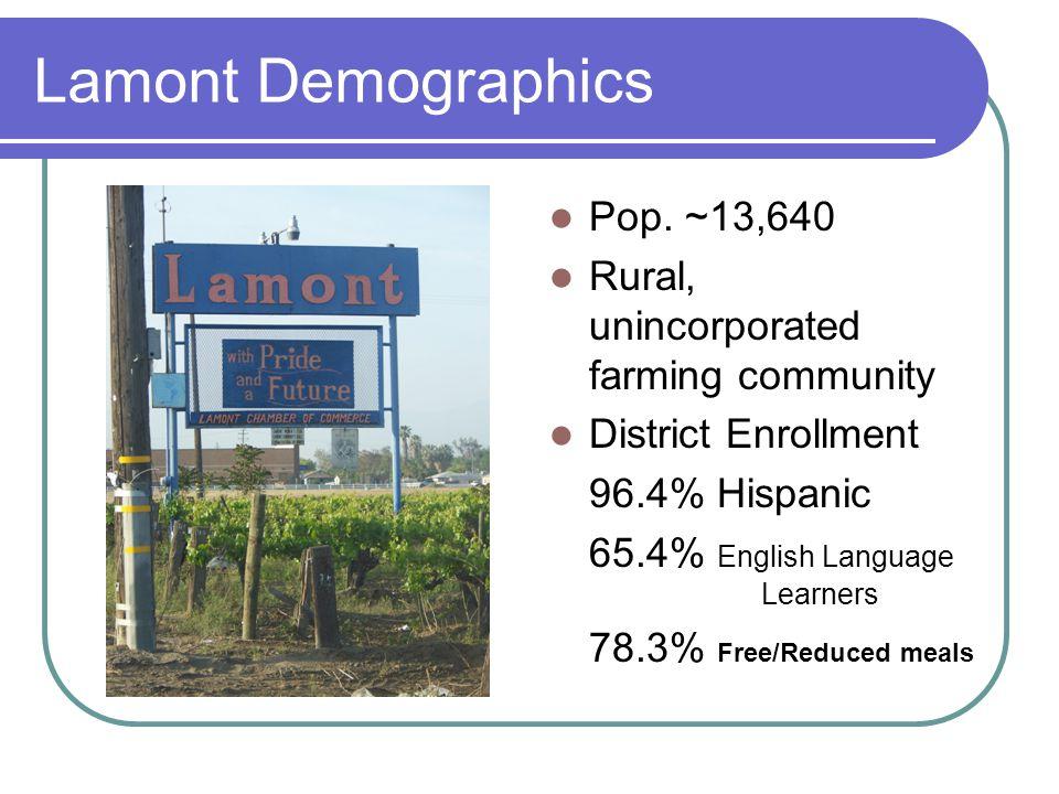 Lamont Demographics Pop.