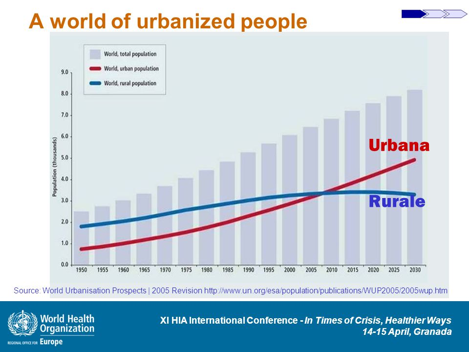 XI HIA International Conference - In Times of Crisis, Healthier Ways 14-15 April, Granada A world of urbanized people Rurale Urbana Source: World Urbanisation Prospects | 2005 Revision http://www.un.org/esa/population/publications/WUP2005/2005wup.htm