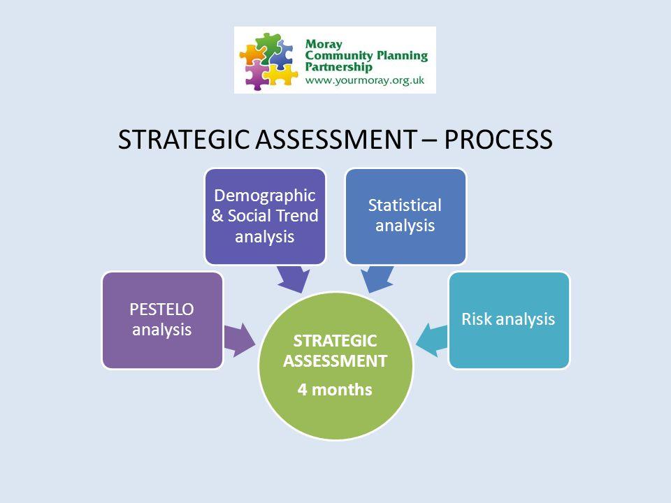 STRATEGIC ASSESSMENT – PROCESS STRATEGIC ASSESSMENT 4 months PESTELO analysis Demographic & Social Trend analysis Statistical analysis Risk analysis