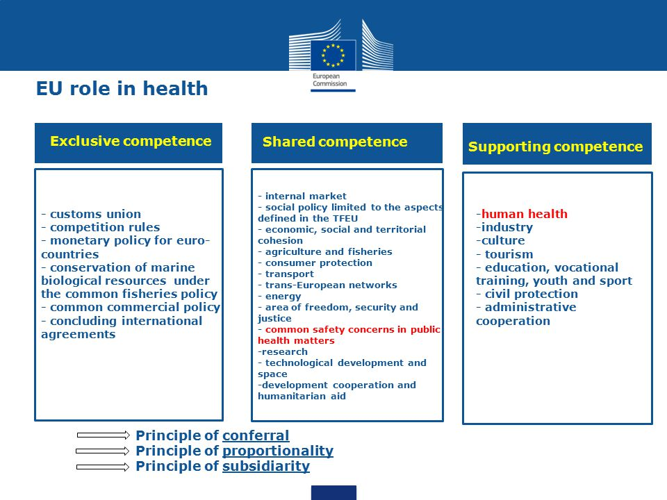 Health Programme 2014-2020: scope and objectives 1) Promote health, prevent disease and foster supportive environments for healthy lifestyles 2) Protect citizens from serious cross-border health threats 3) Contribute to innovative, efficient and sustainable health systems 4) Facilitate access to better and safer healthcare for Union citizens Support MS to improve the health of EU citizens and reduce health inequalities Promoting health Increasing the sustainability of health systems Protecting citizens from serious cross- border health threats Encouraging innovation in health Budget for 2014-2020: €449.4 million