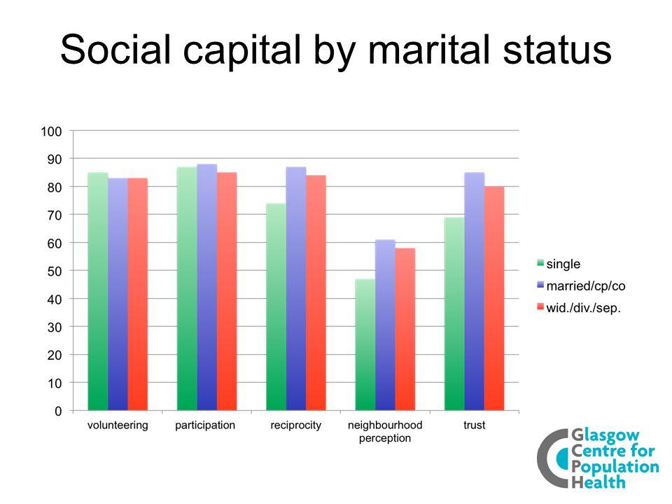 Social capital by marital status