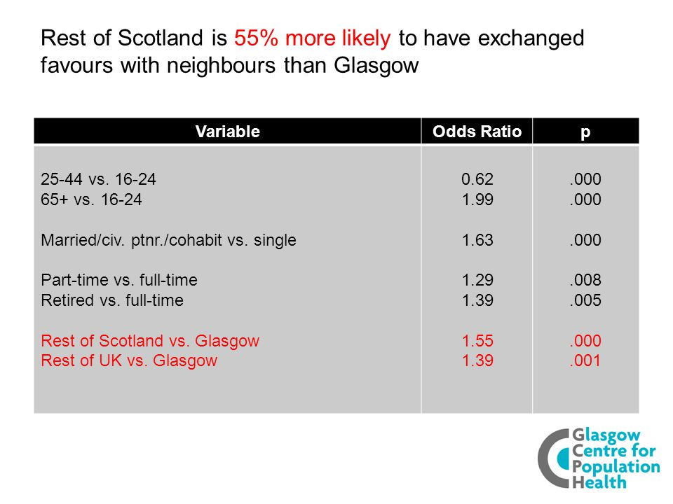Rest of Scotland is 55% more likely to have exchanged favours with neighbours than Glasgow VariableOdds Ratiop 25-44 vs.