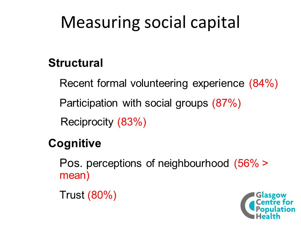 Measuring social capital Structural Recent formal volunteering experience (84%) Participation with social groups (87%) Reciprocity (83%) Cognitive Pos.