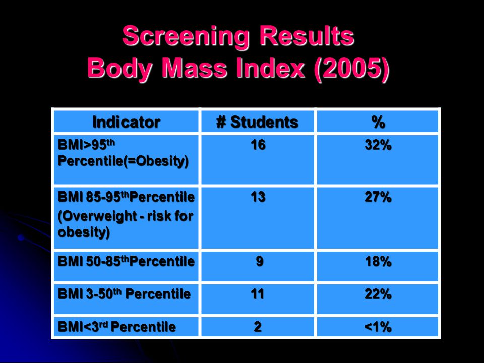Screening Results Blood Glucose Testing INDICATOR200320052008 %% Impaired Glucose Tolerance (PC glucose >11.1 mmol/l) 0%0%0% Impaired Fasting Glucose