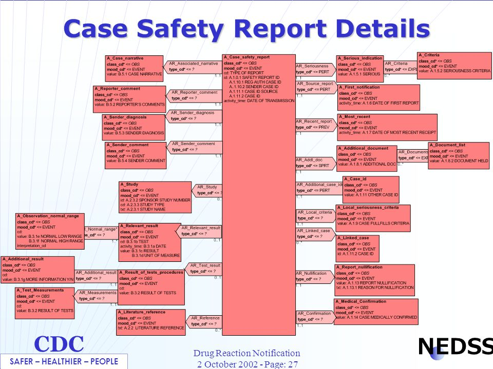 SAFER – HEALTHIER – PEOPLE CDC NEDSS Drug Reaction Notification 2 October 2002 - Page: 27 Case Safety Report Details