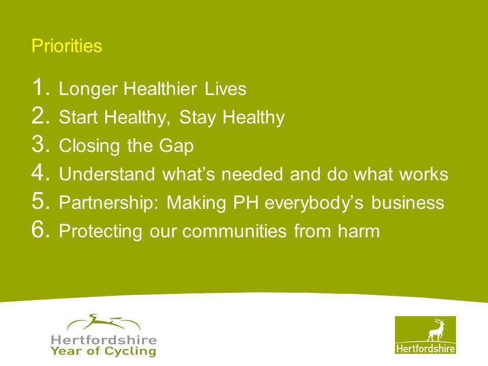 www.hertsdirect.org Priorities 1. Longer Healthier Lives 2.