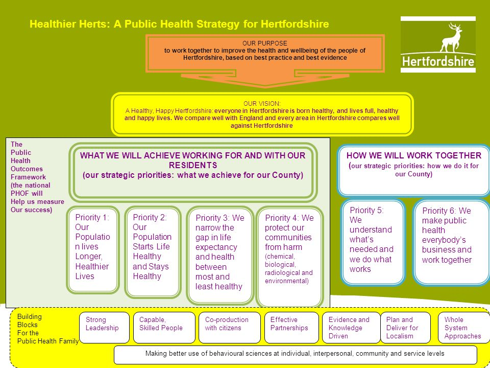 www.hertsdirect.org Healthier Herts: A Public Health Strategy for Hertfordshire OUR PURPOSE to work together to improve the health and wellbeing of the people of Hertfordshire, based on best practice and best evidence OUR VISION: A Healthy, Happy Hertfordshire: everyone in Hertfordshire is born healthy, and lives full, healthy and happy lives.