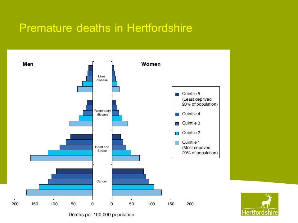 Premature deaths in Hertfordshire