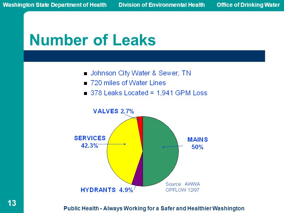 Washington State Department of Health Division of Environmental HealthOffice of Drinking Water Public Health - Always Working for a Safer and Healthier Washington 13 Number of Leaks