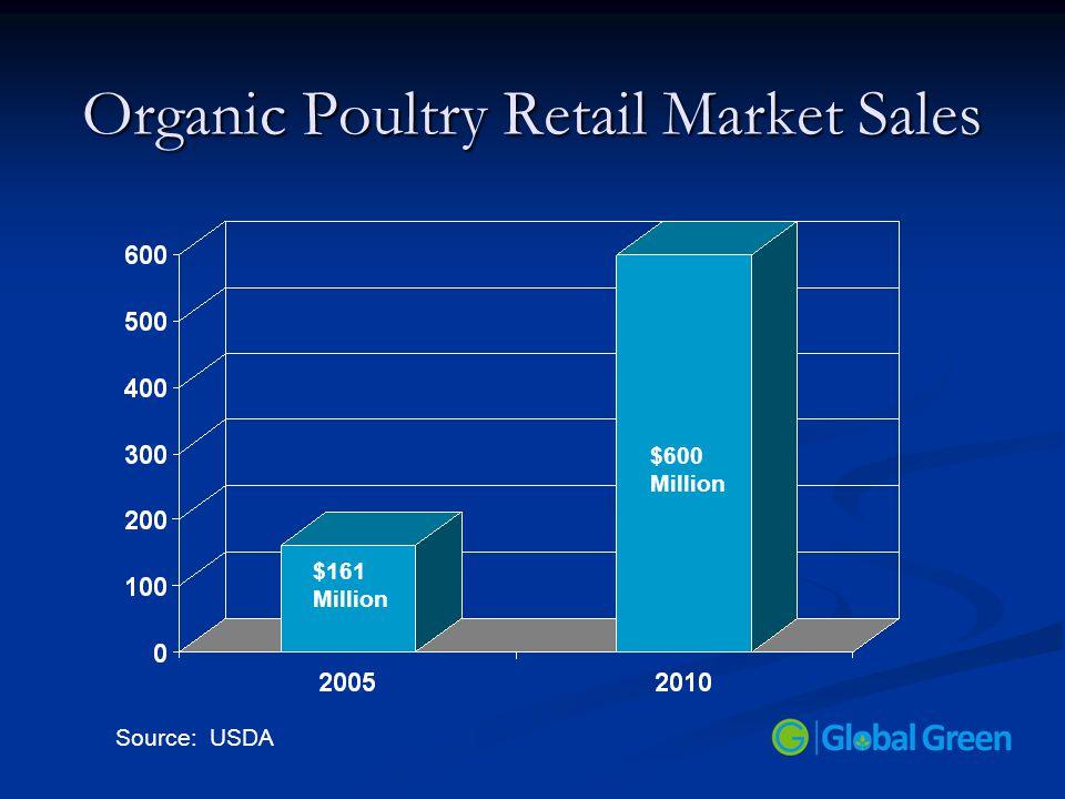 Organic Poultry Retail Market Sales $161 Million Source: USDA $600 Million