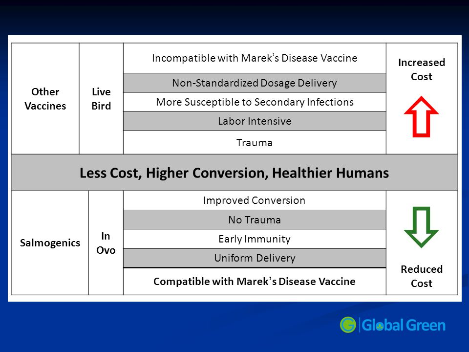 Other Vaccines Live Bird Incompatible with Marek ' s Disease Vaccine Increased Cost  Non-Standardized Dosage Delivery More Susceptible to Secondary I