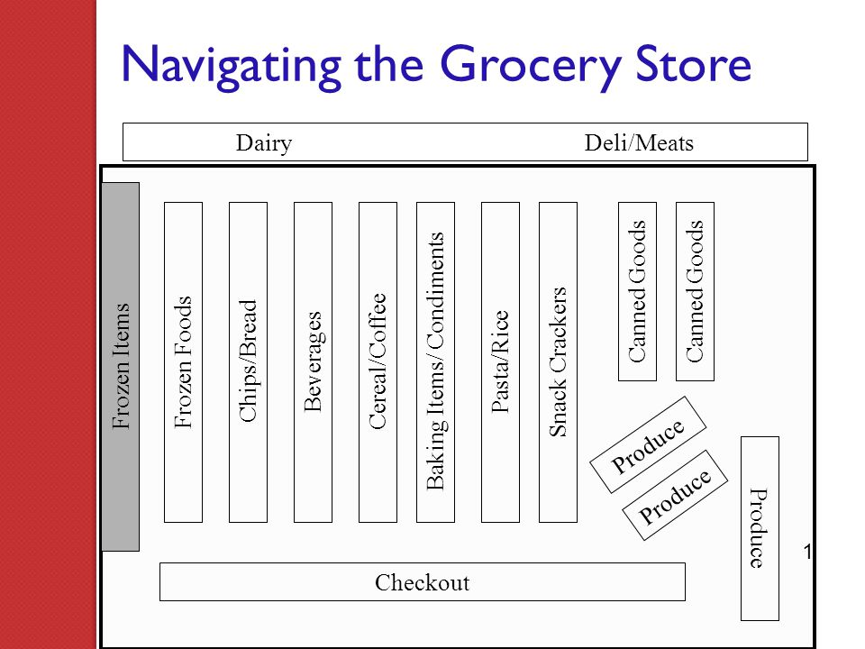 Navigating the Grocery Store Dairy Deli/Meats Checkout Frozen Items Canned Goods Snack CrackersChips/Bread Frozen FoodsCereal/Coffee Beverages Canned