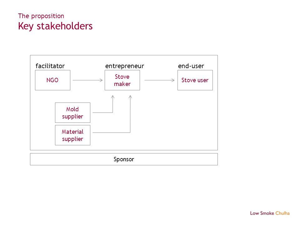 The proposition Key stakeholders NGO Stove maker Stove user facilitatorentrepreneurend-user Mold supplier Material supplier Sponsor