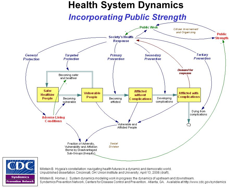 Syndemics Prevention Network Health System Dynamics Incorporating Public Strength Milstein B. Hygeia's constellation: navigating health futures in a d