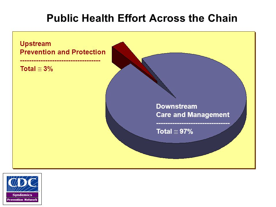 Syndemics Prevention Network Public Health Effort Across the Chain Upstream Prevention and Protection ----------------------------------- Total  3% D