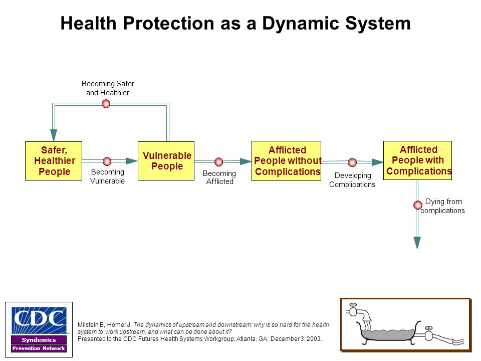 Syndemics Prevention Network Health Protection as a Dynamic System Safer, Healthier People Becoming Safer and Healthier Becoming Vulnerable People Bec