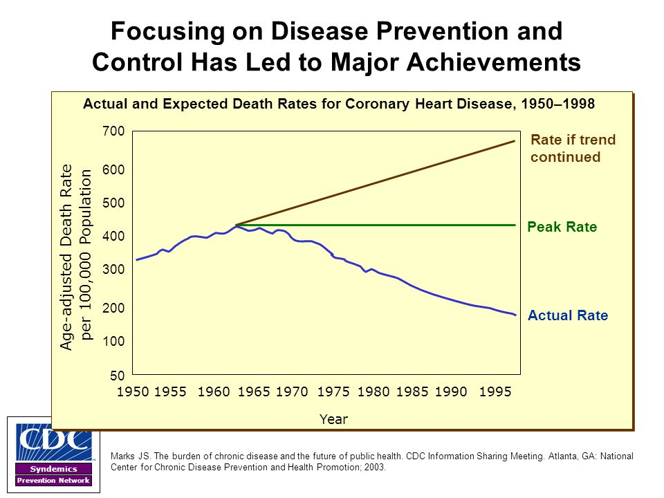 Syndemics Prevention Network Focusing on Disease Prevention and Control Has Led to Major Achievements 600 500 400 200 100 50 195019601970198019901995