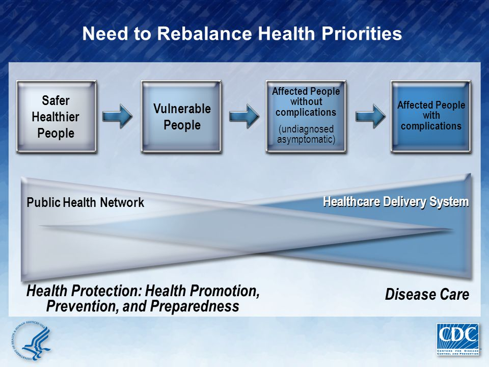 Healthcare Delivery System Disease Care Need to Rebalance Health Priorities Public Health Network Health Protection: Health Promotion, Prevention, and