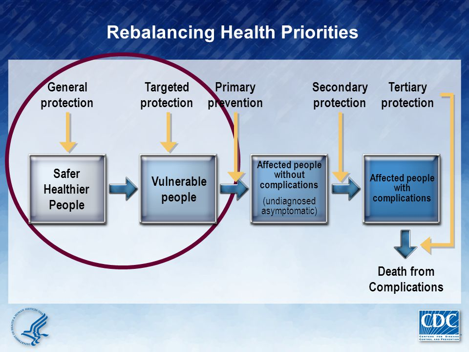Rebalancing Health Priorities Safer Healthier People Vulnerable people Affected people without complications (undiagnosed asymptomatic) Affected peopl