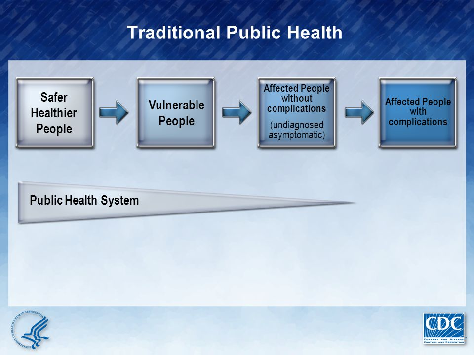 Healthcare Delivery System Disease Care Need to Rebalance Health Priorities Public Health Network Health Protection: Health Promotion, Prevention, and Preparedness Safer Healthier People Vulnerable People Affected People without complications (undiagnosed asymptomatic) Affected People with complications