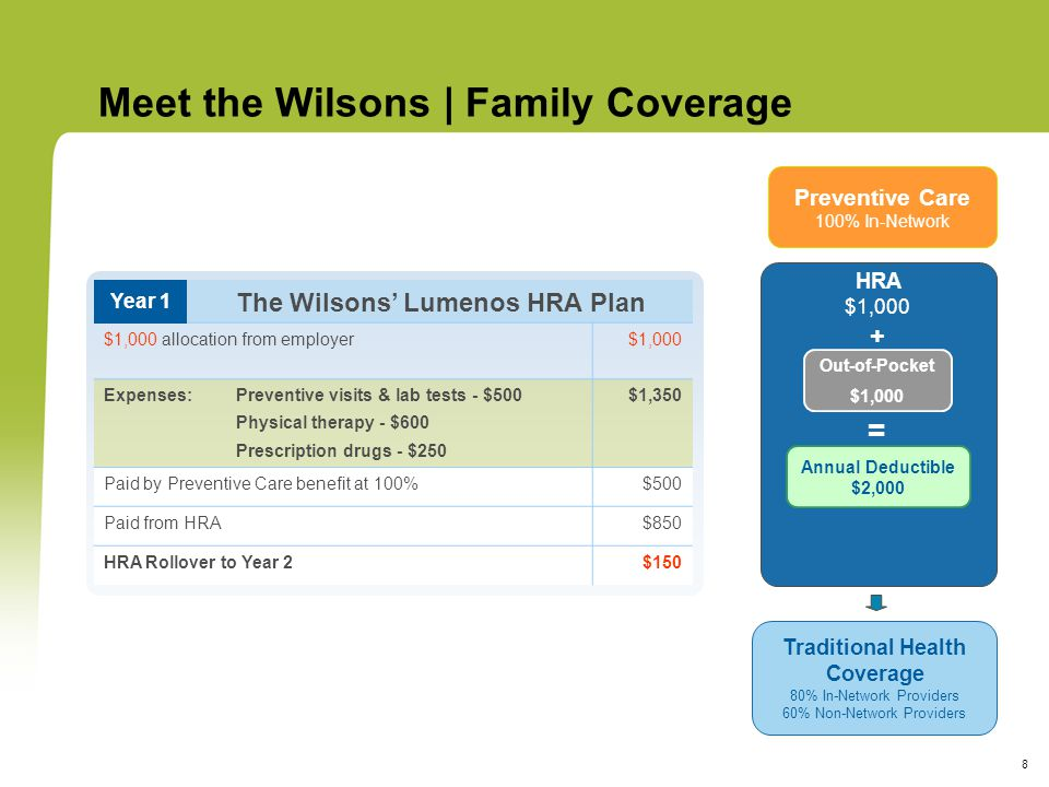 8 The Wilsons' Lumenos HRA Plan $1,000 allocation from employer$1,000 Expenses:Preventive visits & lab tests - $500 Physical therapy - $600 Prescription drugs - $250 $1,350 Paid by Preventive Care benefit at 100%$500 Paid from HRA$850 HRA Rollover to Year 2$150 Meet the Wilsons | Family Coverage Year 1 HRA $1,000 + Preventive Care 100% In-Network Traditional Health Coverage 80% In-Network Providers 60% Non-Network Providers Annual Deductible $2,000 = Out-of-Pocket $1,000