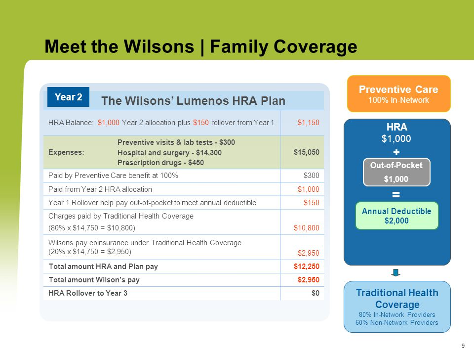 9 The Wilsons' Lumenos HRA Plan HRA Balance: $1,000 Year 2 allocation plus $150 rollover from Year 1$1,150 Expenses: Preventive visits & lab tests - $300 Hospital and surgery - $14,300 Prescription drugs - $450 $15,050 Paid by Preventive Care benefit at 100%$300 Paid from Year 2 HRA allocation$1,000 Year 1 Rollover help pay out-of-pocket to meet annual deductible$150 Charges paid by Traditional Health Coverage (80% x $14,750 = $10,800)$10,800 Wilsons pay coinsurance under Traditional Health Coverage (20% x $14,750 = $2,950) $2,950 Total amount HRA and Plan pay$12,250 Total amount Wilson's pay$2,950 HRA Rollover to Year 3$0 Year 2 Meet the Wilsons | Family Coverage HRA $1,000 + Preventive Care 100% In-Network Traditional Health Coverage 80% In-Network Providers 60% Non-Network Providers Annual Deductible $2,000 = Out-of-Pocket $1,000