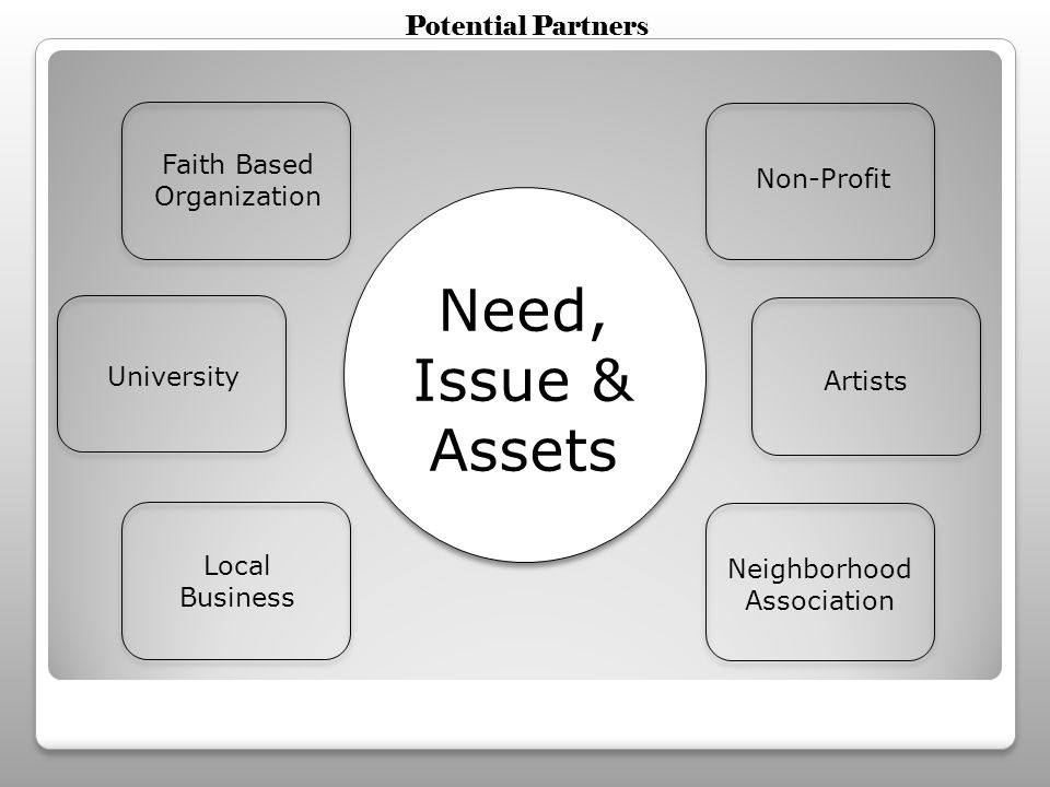 Need, Issue & Assets Faith Based Organization Artists Local Business University Non-Profit Neighborhood Association Potential Partners