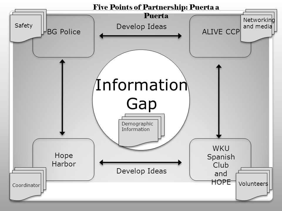Information Gap BG Police Hope Harbor ALIVE CCP WKU Spanish Club and HOPE Develop Ideas Volunteers Coordinator Safety Demographic Information Five Points of Partnership: Puerta a Puerta Networking and media