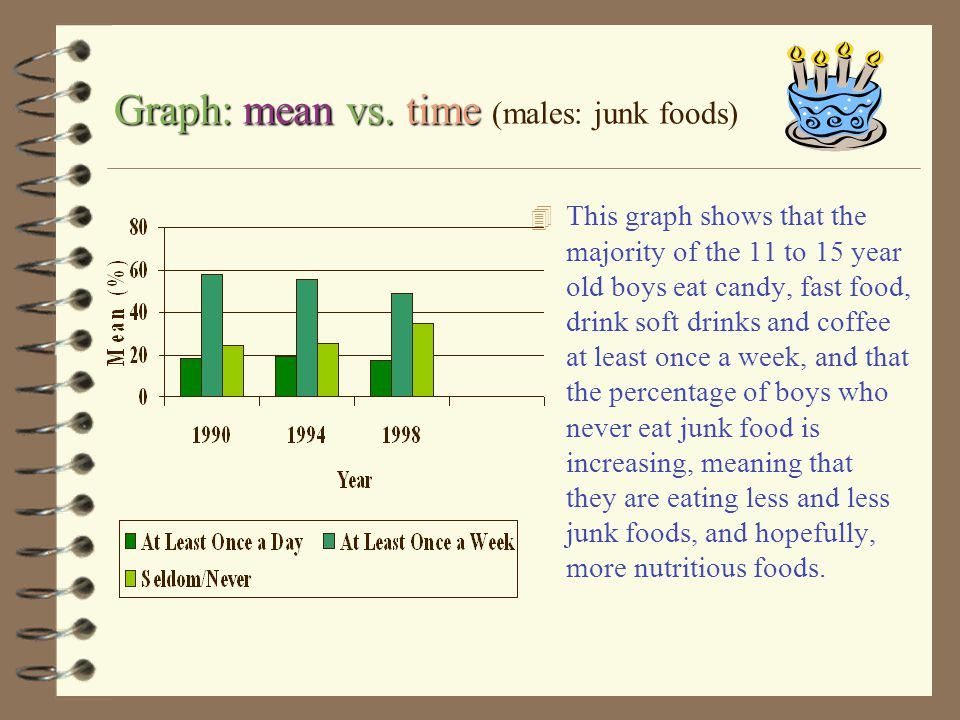 males junk foods Here is a table that shows the different means (%) of males, ages 11 to 15, who ate junk foods from 1990 to 1998. Generally, the perc