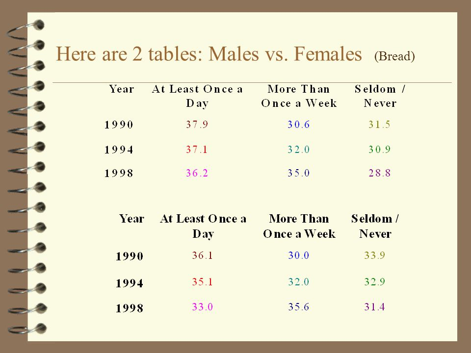 Here's a Summary of What We Have:  Both males and females are eating less and less junk foods as the years increase. But this data isn't necessarily