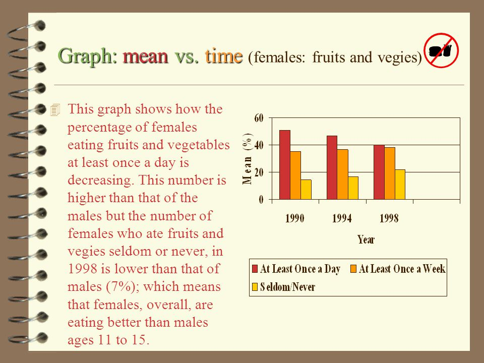 females fruits and vegetables Here is a table that shows the different means (%) of females, ages 11 to 15, who ate fruits and vegetables from 1990 to