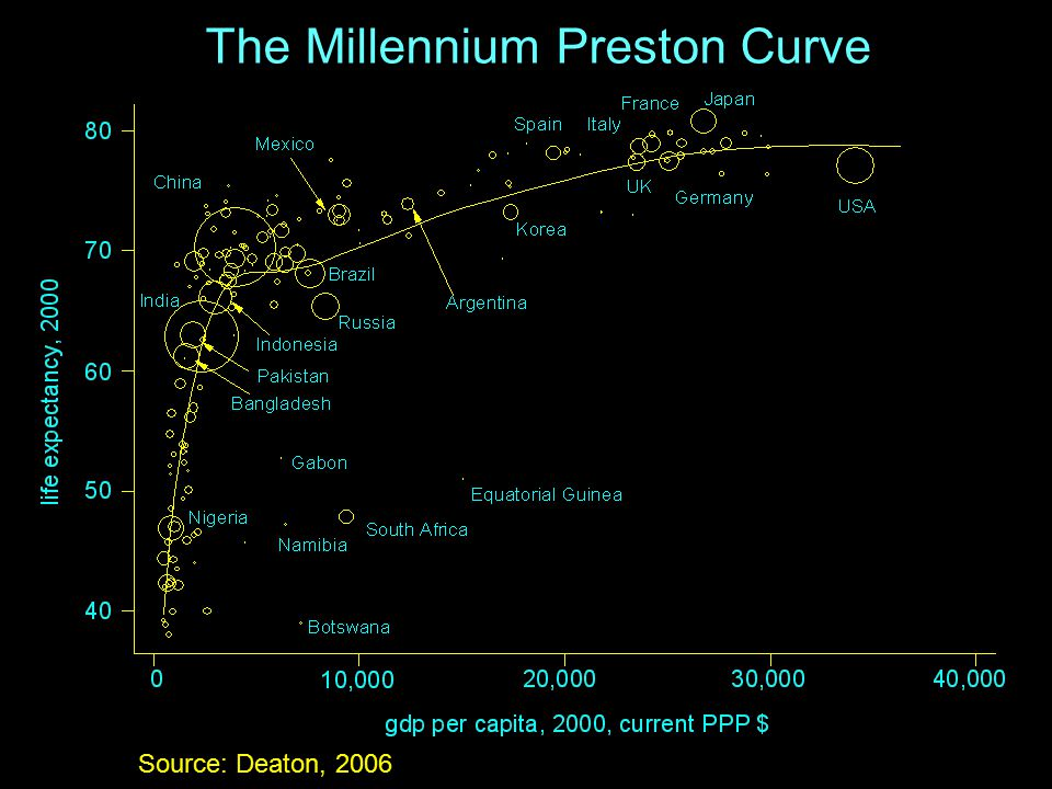 The Millennium Preston Curve Source: Deaton, 2006