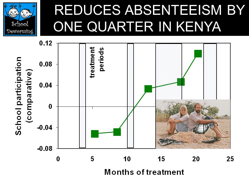 REDUCES ABSENTEEISM BY ONE QUARTER IN KENYA