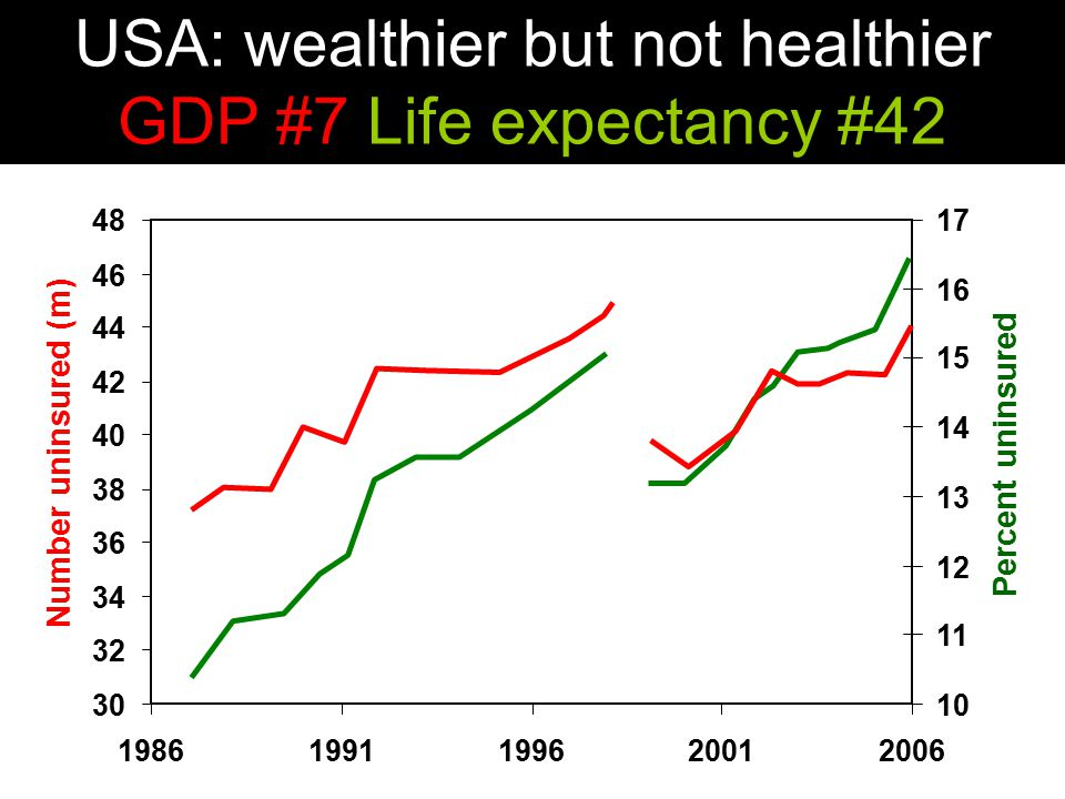 USA: wealthier but not healthier GDP #7 Life expectancy #42 30 32 34 36 38 40 42 44 46 48 19861991199620012006 Number uninsured (m) 10 11 12 13 14 15 16 17 Percent uninsured
