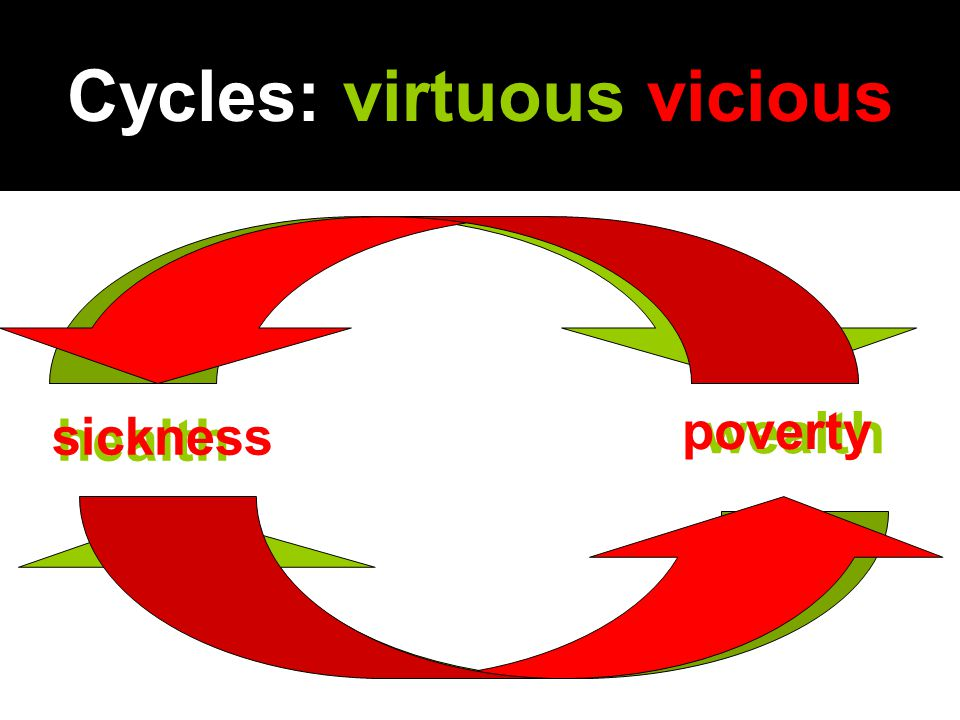 Cycles: virtuous vicious wealth health sickness poverty