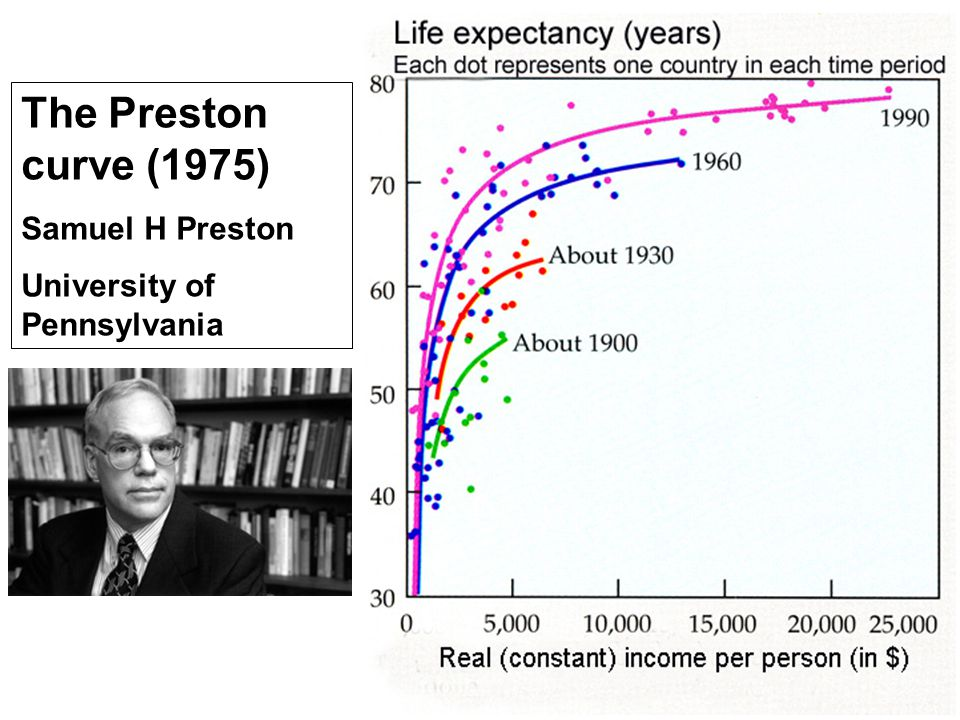 The Preston curve (1975) Samuel H Preston University of Pennsylvania