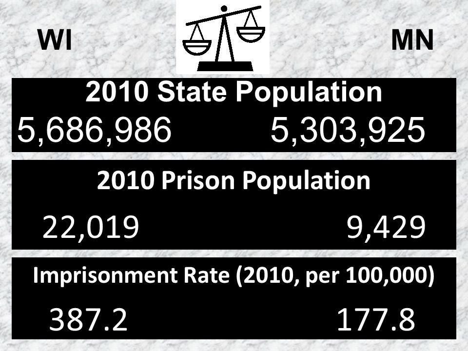WI MN 2010 State Population 5,686,986 5,303,925 2010 Prison Population 22,019 9,429 Imprisonment Rate (2010, per 100,000) 387.2 177.8